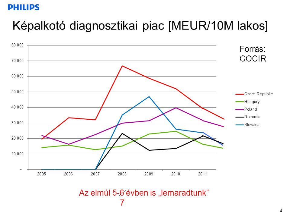 Képalkotó diagnosztikai piac [MEUR/10M lakos]